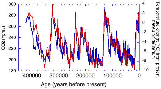 Temperature change (blue) and carbon dioxide change (red) observed in ice core records / Courtesy NOAA