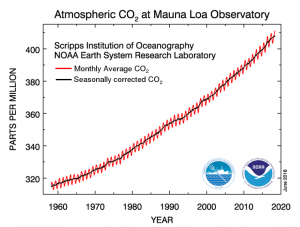 Monthly mean atmospheric carbon dioxide at Mauna Loa Observatory, Hawaii (NOAA)